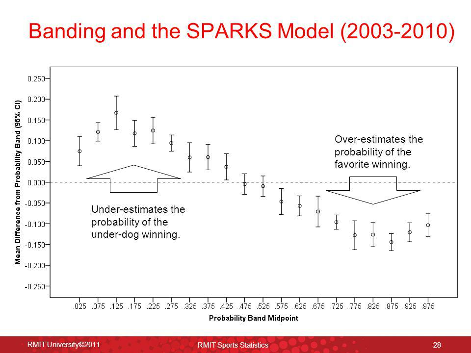 Banding and the SPARKS Model (2003-2010) 28 RMIT University©2011 RMIT Sports Statistics Under-estimates the probability of the under-dog winning. Over