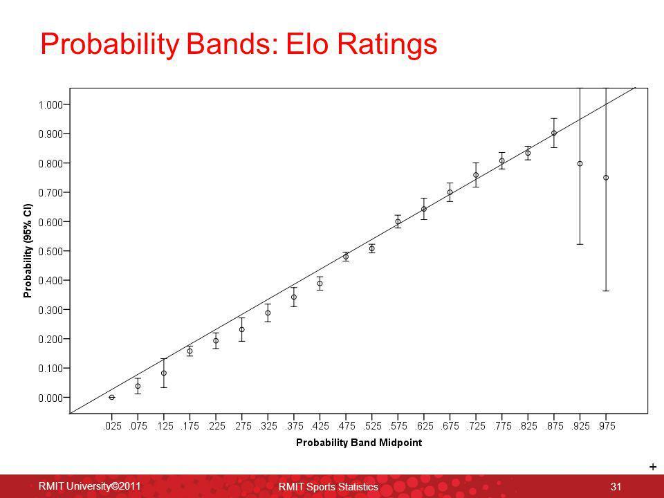 Probability Bands: Elo Ratings 31 RMIT University©2011 RMIT Sports Statistics +
