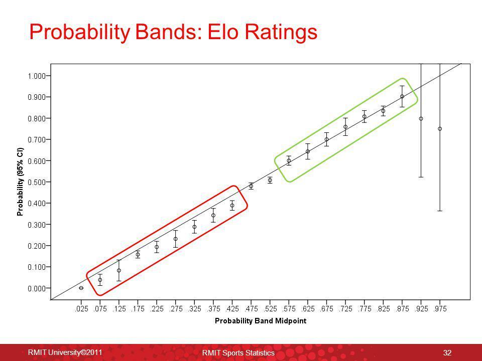 Probability Bands: Elo Ratings 32 RMIT University©2011 RMIT Sports Statistics
