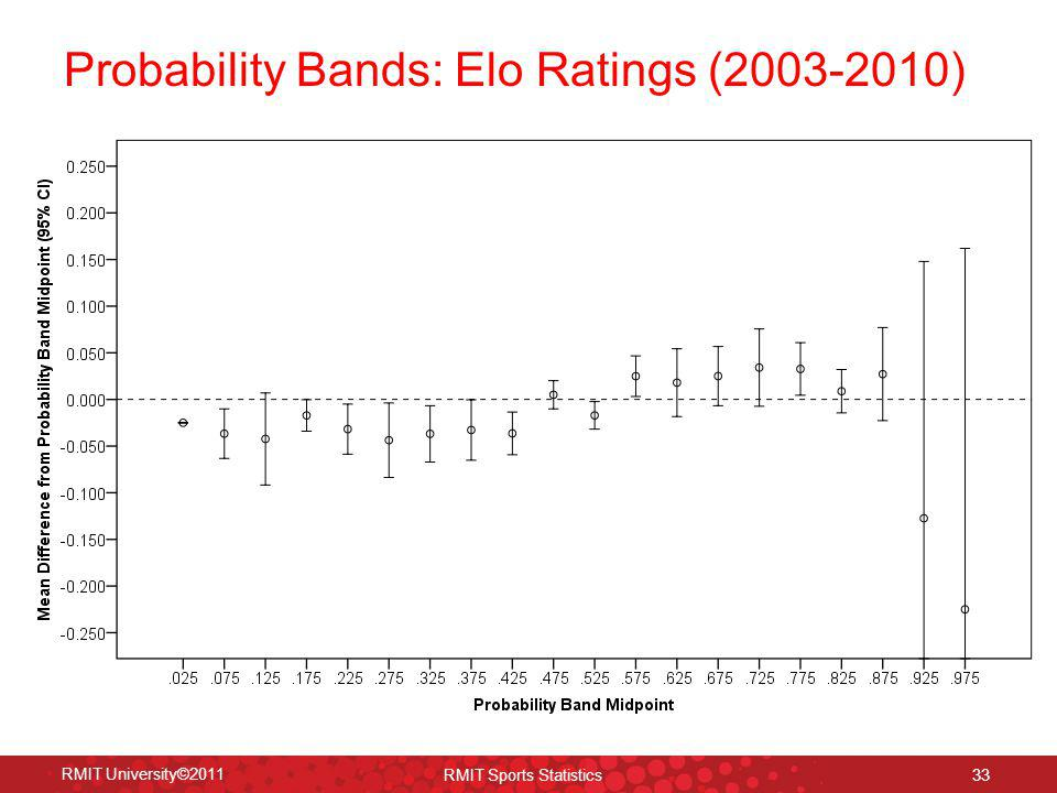 33 RMIT University©2011 RMIT Sports Statistics Probability Bands: Elo Ratings (2003-2010)