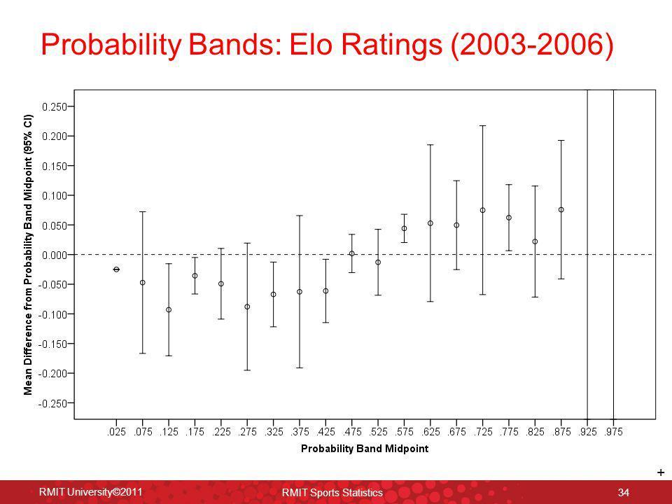 34 RMIT University©2011 RMIT Sports Statistics Probability Bands: Elo Ratings (2003-2006) +