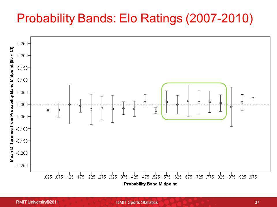 37 RMIT University©2011 RMIT Sports Statistics Probability Bands: Elo Ratings (2007-2010)