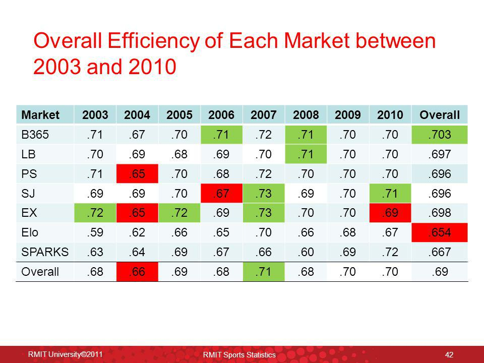 Overall Efficiency of Each Market between 2003 and 2010 RMIT University©2011 RMIT Sports Statistics 42 Market20032004200520062007200820092010Overall B