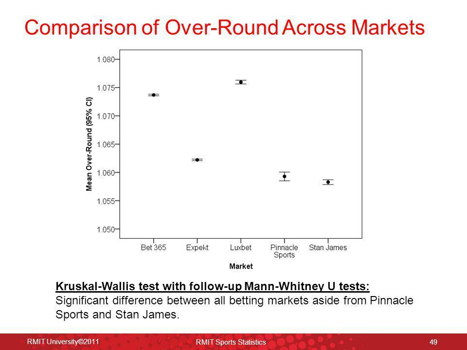 Comparison of Over-Round Across Markets RMIT University©2011 RMIT Sports Statistics 49 Kruskal-Wallis test with follow-up Mann-Whitney U tests: Signif