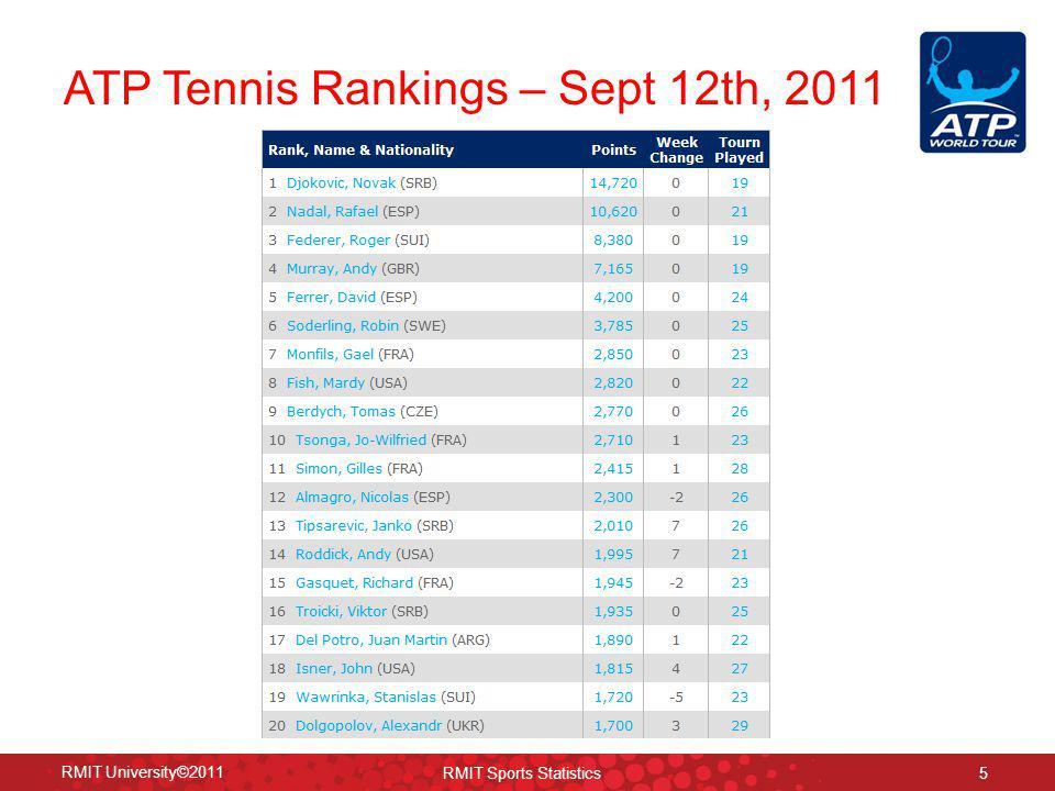 36 RMIT University©2011 RMIT Sports Statistics Probability Bands: Elo Ratings (2007-2010) +