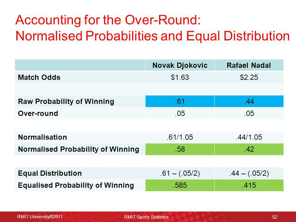 Accounting for the Over-Round: Normalised Probabilities and Equal Distribution RMIT University©2011 RMIT Sports Statistics 52 Novak DjokovicRafael Nad