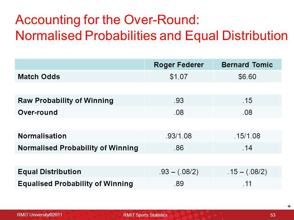 Accounting for the Over-Round: Normalised Probabilities and Equal Distribution RMIT University©2011 RMIT Sports Statistics 53 Roger FedererBernard Tom