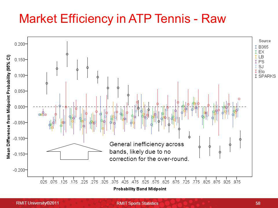 Market Efficiency in ATP Tennis - Raw RMIT University©2011 RMIT Sports Statistics 58 General inefficiency across bands, likely due to no correction fo