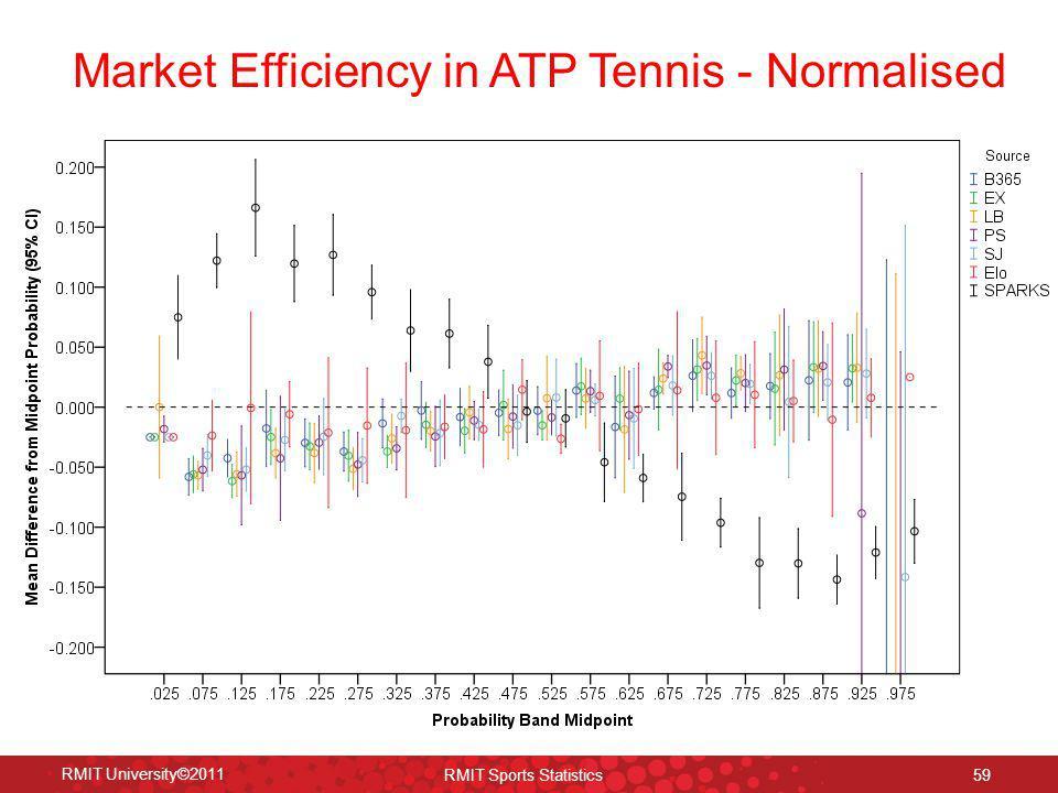 Market Efficiency in ATP Tennis - Normalised RMIT University©2011 RMIT Sports Statistics 59