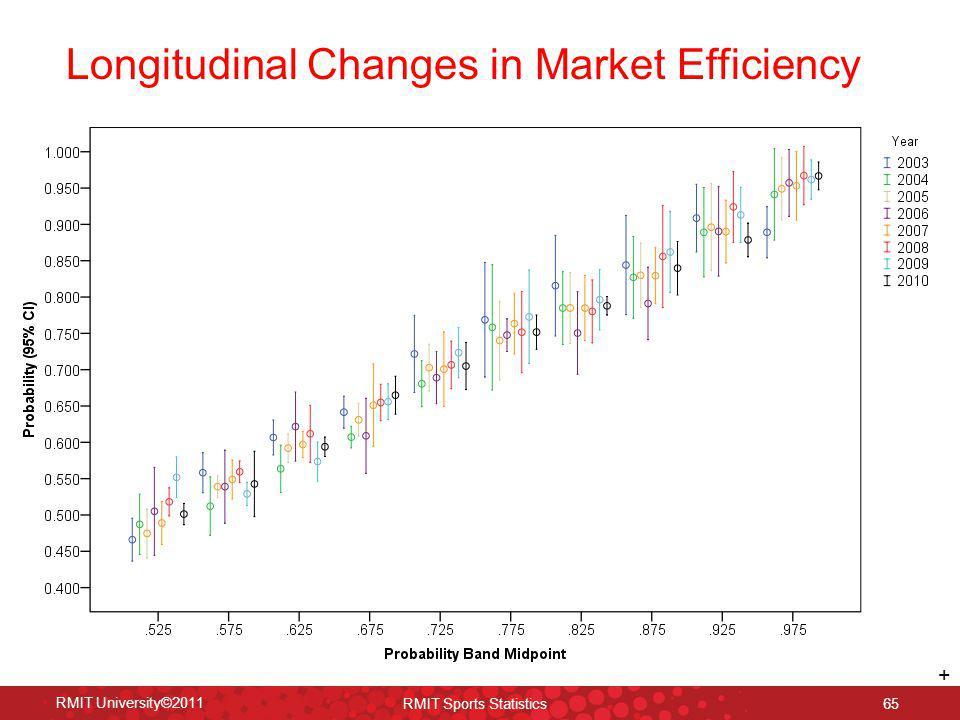 Longitudinal Changes in Market Efficiency RMIT University©2011 RMIT Sports Statistics 65 +