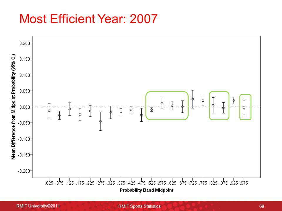 Most Efficient Year: 2007 RMIT University©2011 RMIT Sports Statistics 68
