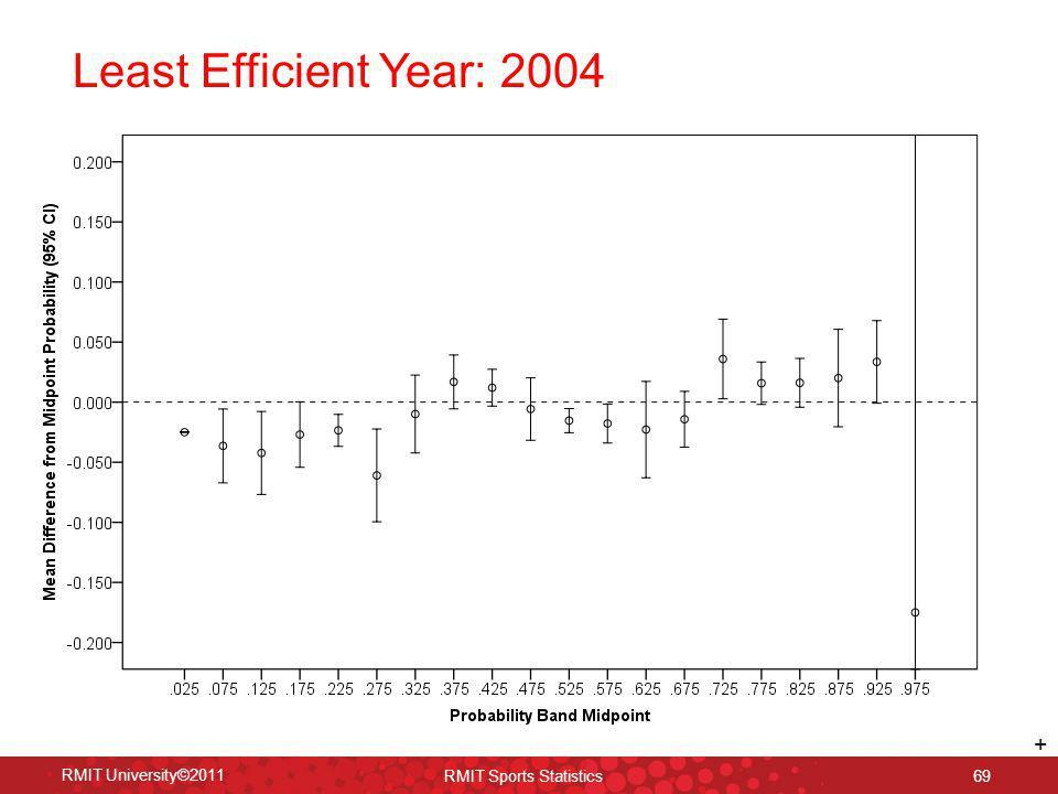 Least Efficient Year: 2004 RMIT University©2011 RMIT Sports Statistics 69 +