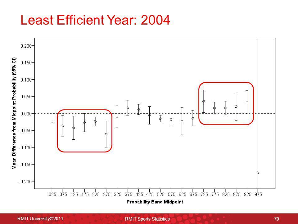 Least Efficient Year: 2004 RMIT University©2011 RMIT Sports Statistics 70