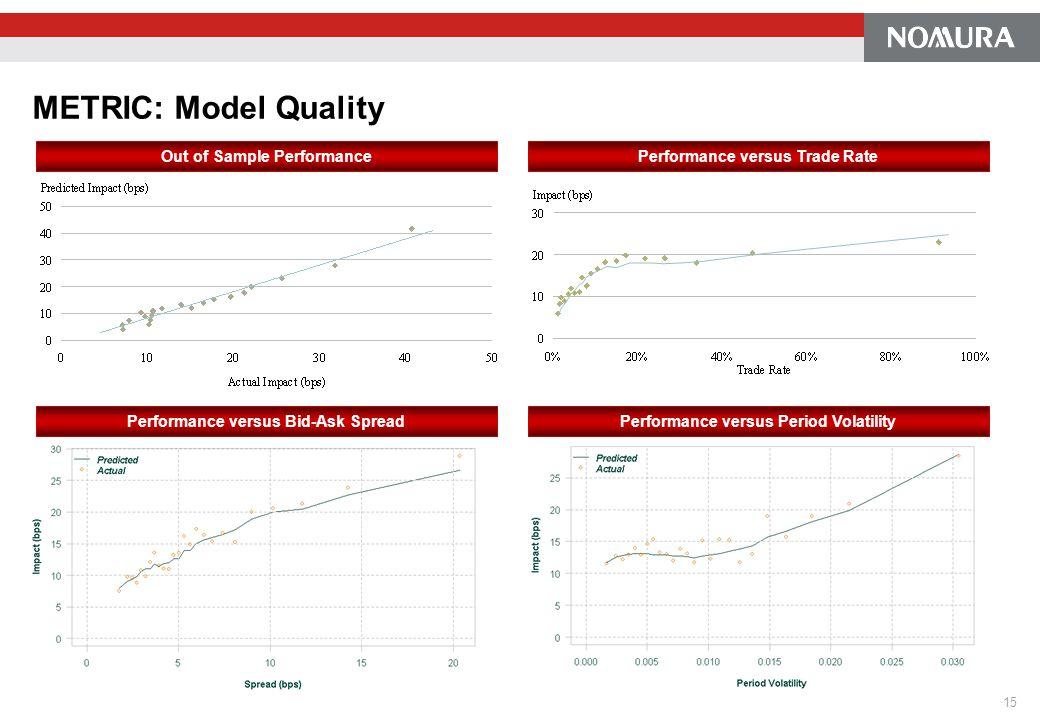METRIC: Model Quality Out of Sample PerformancePerformance versus Trade Rate Performance versus Period VolatilityPerformance versus Bid-Ask Spread 15