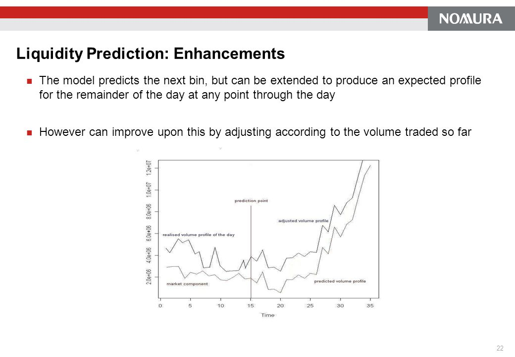 Liquidity Prediction: Enhancements The model predicts the next bin, but can be extended to produce an expected profile for the remainder of the day at