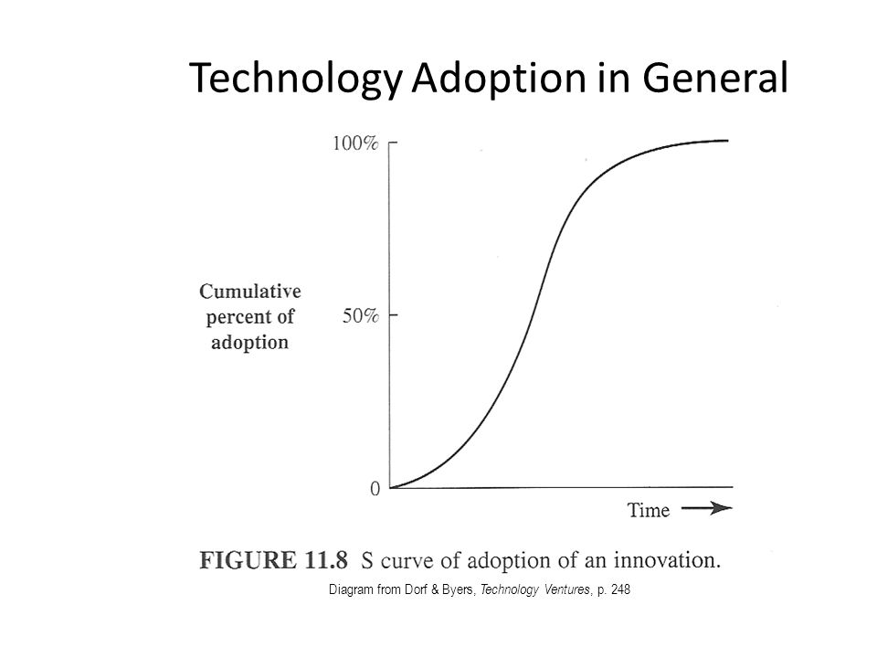 Technology Adoption in General Diagram from Dorf & Byers, Technology Ventures, p. 248
