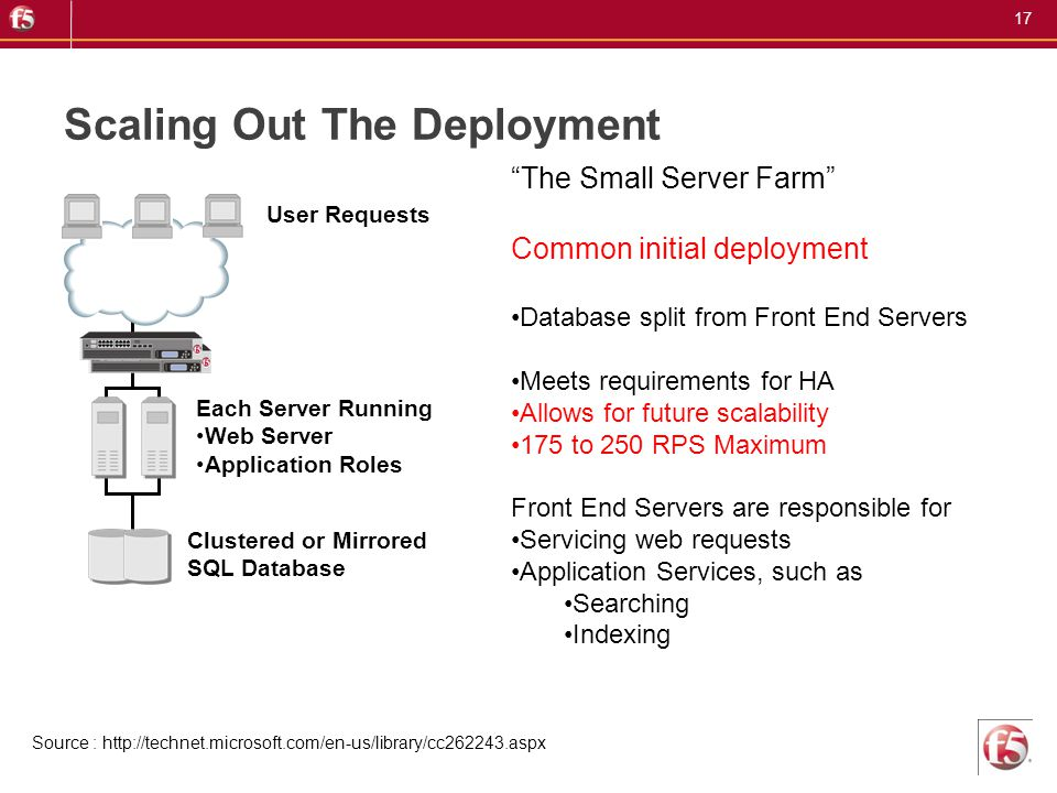 17 Scaling Out The Deployment User Requests Clustered or Mirrored SQL Database Each Server Running Web Server Application Roles The Small Server Farm