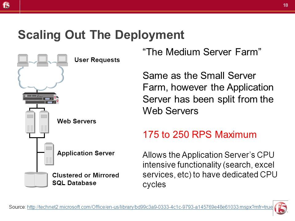 18 Scaling Out The Deployment User Requests Clustered or Mirrored SQL Database Web Servers Application Server The Medium Server Farm Same as the Small