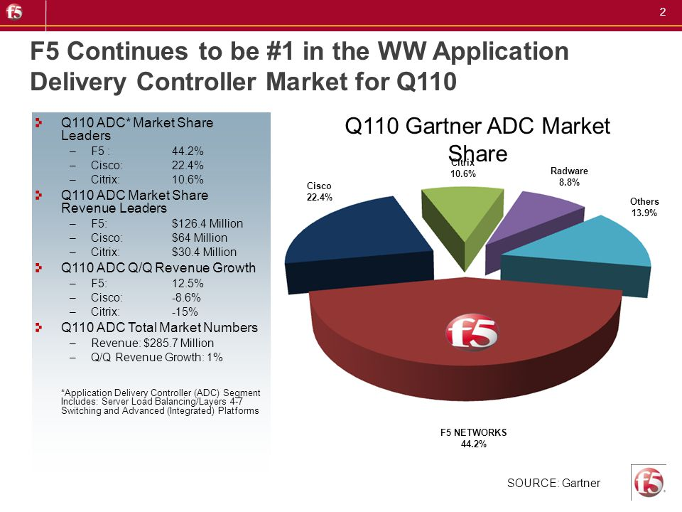 3 F5 Dominates in Advanced Platform ADC Segment for Q110 Q110 Gartner Advanced Platform ADC Market Share SOURCE: Gartner Citrix 15.7% F5 NETWORKS 61% Radware 10.5% Others 13.8% Q110 Advanced Platform ADC* Market Share Leaders –F5: 61% –Citrix: 15.7% –Radware: 10.5% Q110 Advanced Platform ADC Market Share Revenue Leaders –F5: $126.4 Million –Citrix: $30.4 Million –Radware: $21.7 Million Q110 Advanced Platform ADC Q/Q Revenue Growth –F5: 12.5% –Citrix: - 15% –Radware: 2.4% Q110 Advanced Platform ADC Total Market Numbers –Revenue: $207.1 Million –Q/Q Revenue Growth: 4.3% *Advanced Platform Segment Includes: ADCs that integrate several functions (typically more than four) on a single platform (for example, load balancing, TCP, connection management, SSL offload, compression and caching)
