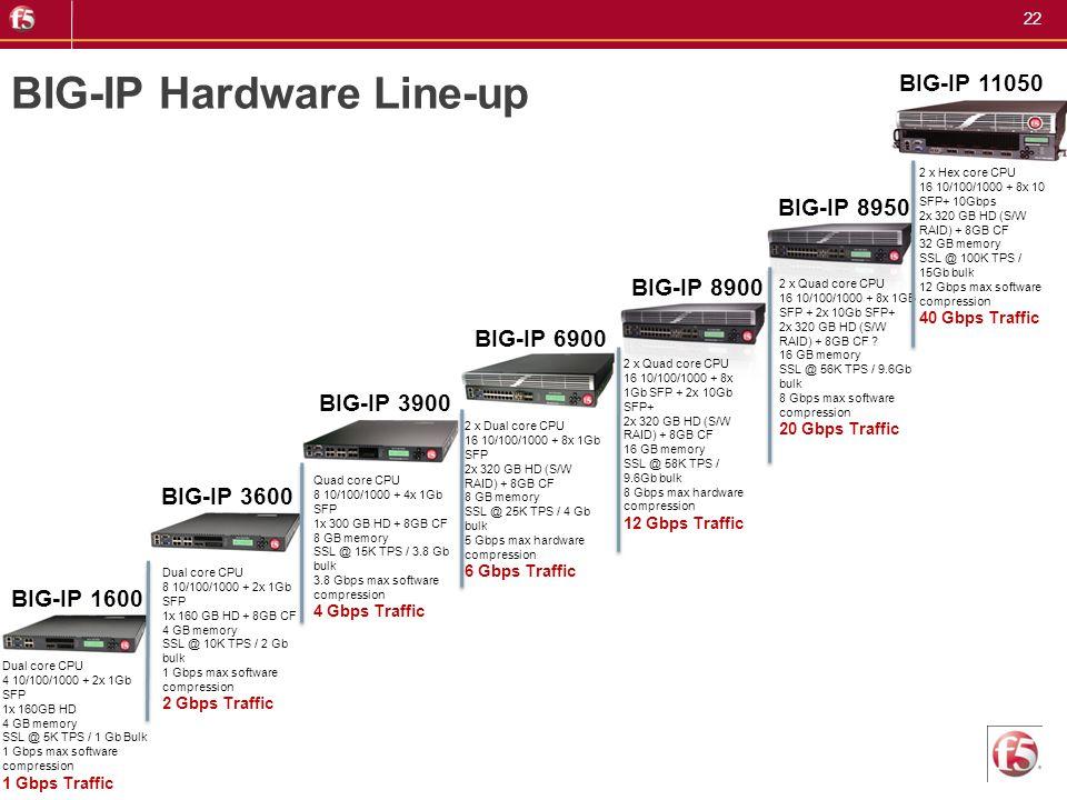 22 BIG-IP Hardware Line-up Dual core CPU 4 10/100/1000 + 2x 1Gb SFP 1x 160GB HD 4 GB memory SSL @ 5K TPS / 1 Gb Bulk 1 Gbps max software compression 1