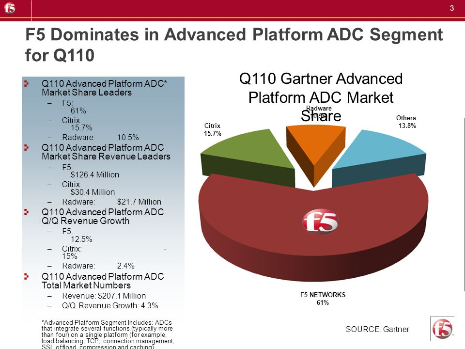 3 F5 Dominates in Advanced Platform ADC Segment for Q110 Q110 Gartner Advanced Platform ADC Market Share SOURCE: Gartner Citrix 15.7% F5 NETWORKS 61%