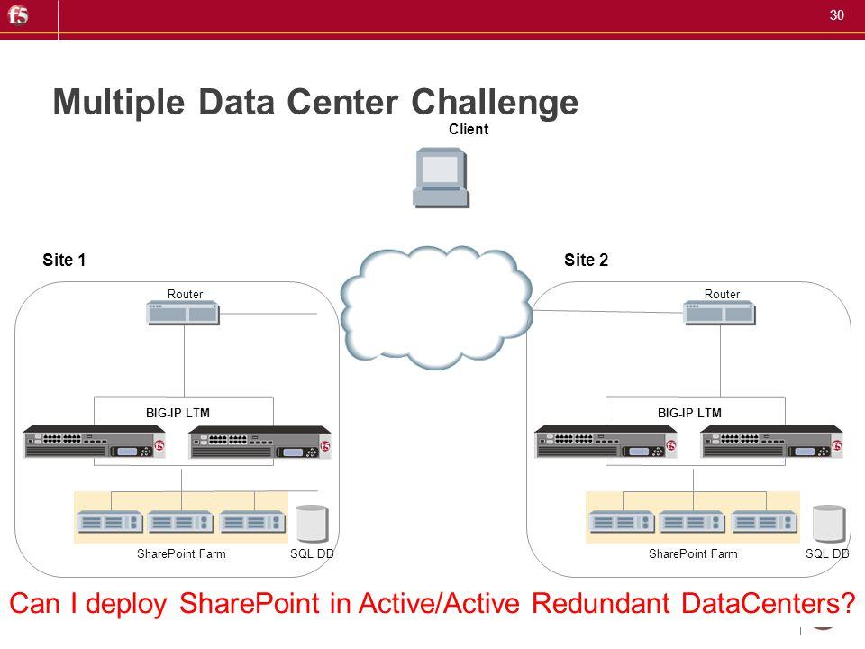 30 Multiple Data Center Challenge Router BIG-IP LTM SharePoint Farm SQL DB Site 1 Client Router BIG-IP LTM SharePoint Farm SQL DB Site 2 Can I deploy