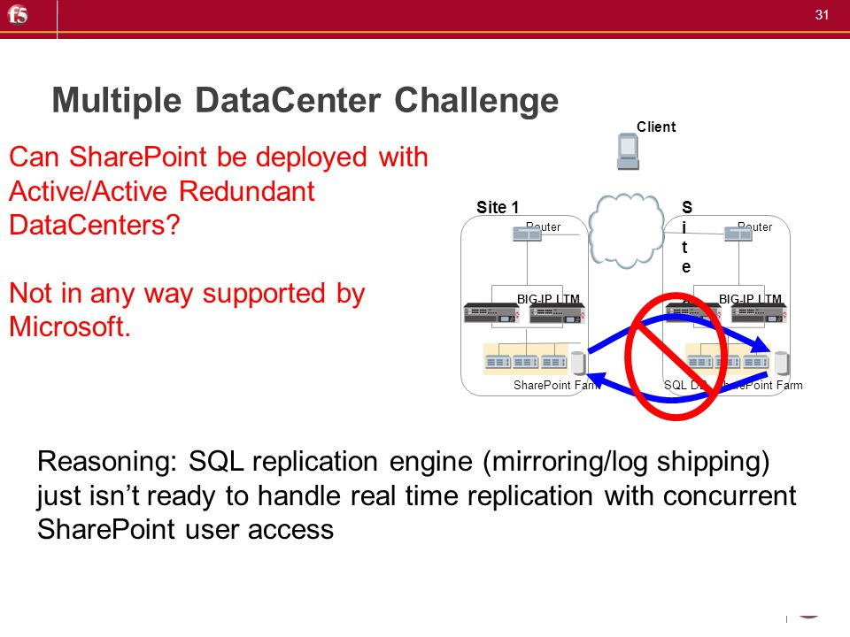 31 Multiple DataCenter Challenge Can SharePoint be deployed with Active/Active Redundant DataCenters? Not in any way supported by Microsoft. Router BI