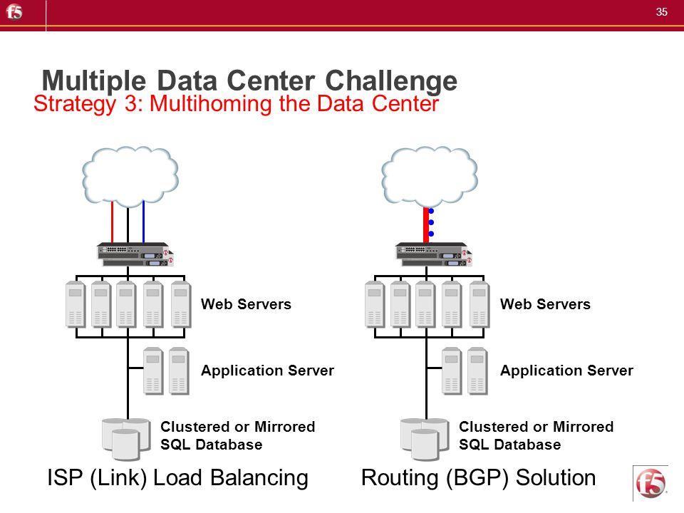 35 Multiple Data Center Challenge Clustered or Mirrored SQL Database Application Server Web Servers Clustered or Mirrored SQL Database Application Ser