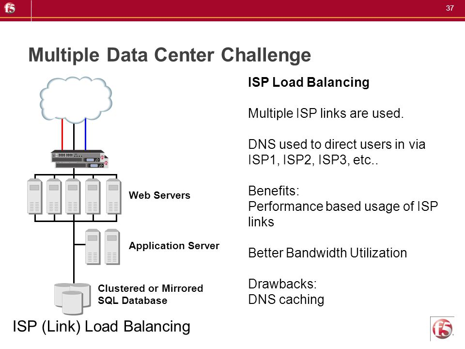 37 Multiple Data Center Challenge Clustered or Mirrored SQL Database Application Server Web Servers ISP (Link) Load Balancing ISP Load Balancing Multi