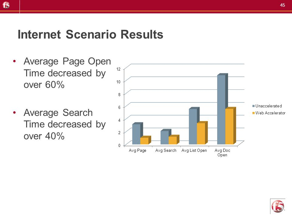 45 Internet Scenario Results Average Page Open Time decreased by over 60% Average Search Time decreased by over 40%