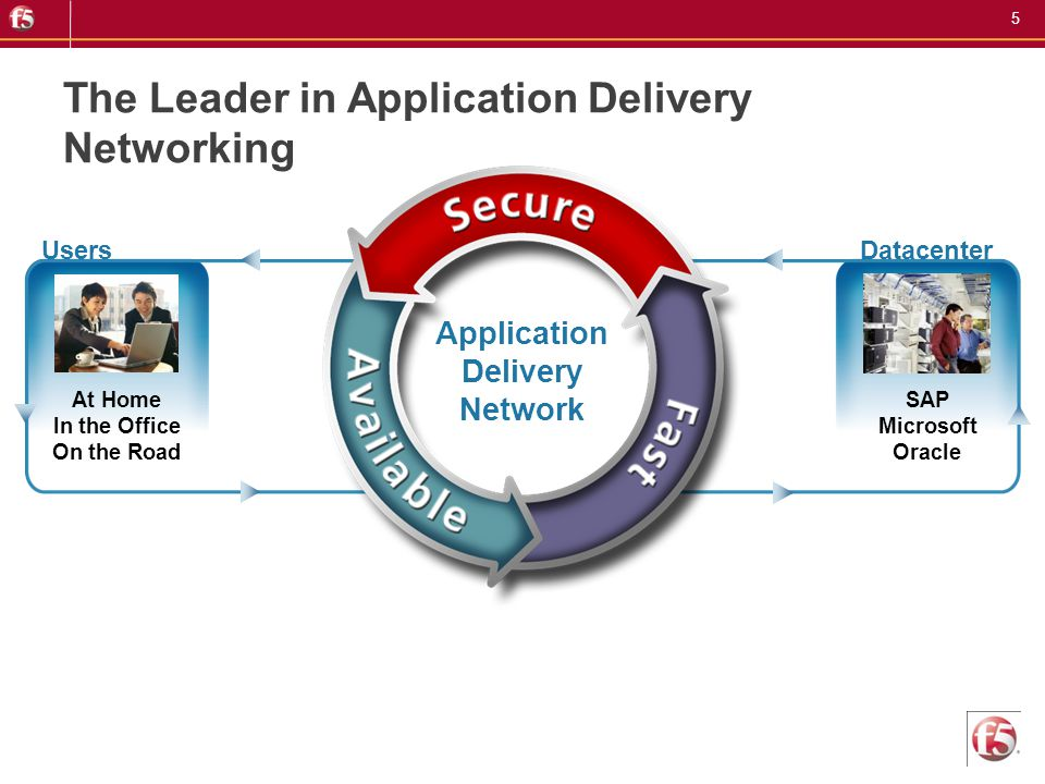 5 At Home In the Office On the Road SAP Microsoft Oracle Application Delivery Network UsersDatacenter The Leader in Application Delivery Networking