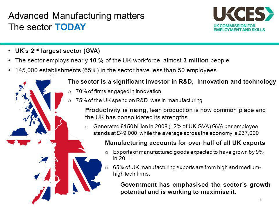Advanced Manufacturing matters The sector TODAY 6 The sector is a significant investor in R&D, innovation and technology o 70% of firms engaged in inn