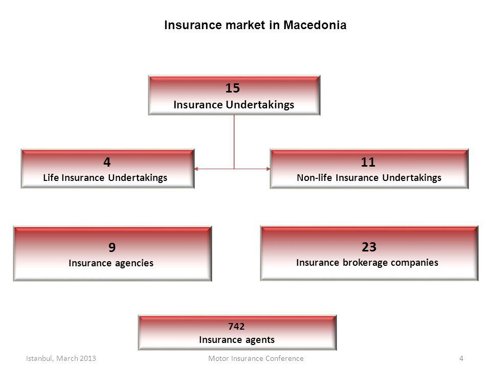Insurance market in Macedonia 4 15 Insurance Undertakings 11 Non-life Insurance Undertakings 4 Life Insurance Undertakings 23 Insurance brokerage companies 9 Insurance agencies 742 Insurance agents Istanbul, March 2013Motor Insurance Conference