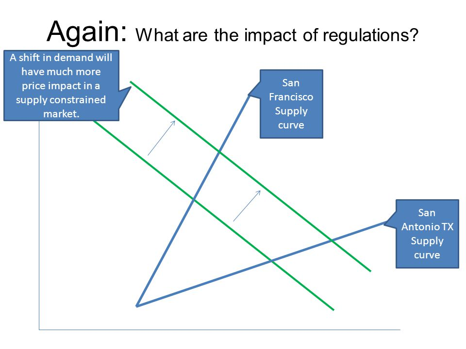Again: What are the impact of regulations? San Antonio TX Supply curve San Francisco Supply curve A shift in demand will have much more price impact i