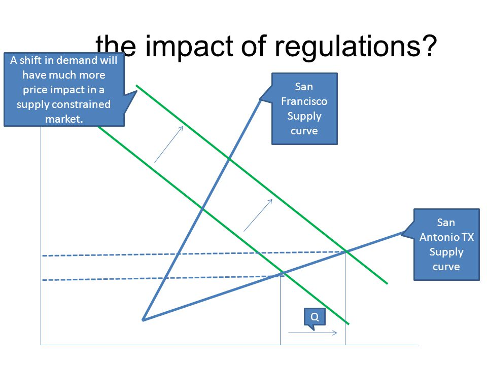 …. the impact of regulations? San Antonio TX Supply curve San Francisco Supply curve A shift in demand will have much more price impact in a supply co