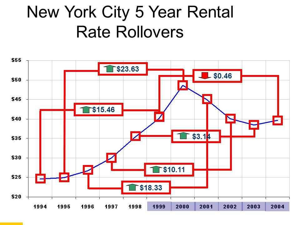 New York City 5 Year Rental Rate Rollovers $15.46 $23.63 $18.33 $10.11 $3.14 $0.46