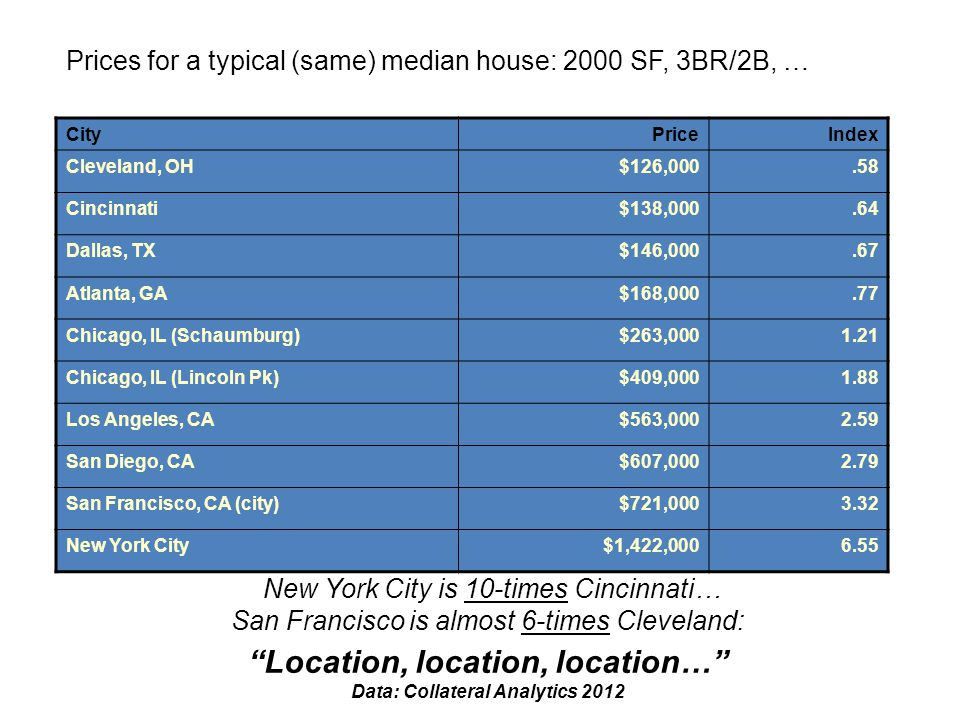 Prices for a typical (same) median house: 2000 SF, 3BR/2B, … New York City is 10-times Cincinnati… San Francisco is almost 6-times Cleveland: Location
