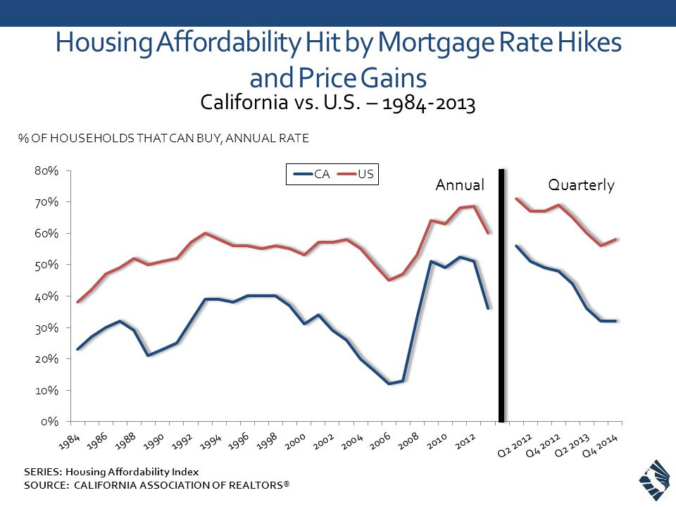 Housing Affordability Hit by Mortgage Rate Hikes and Price Gains California vs.