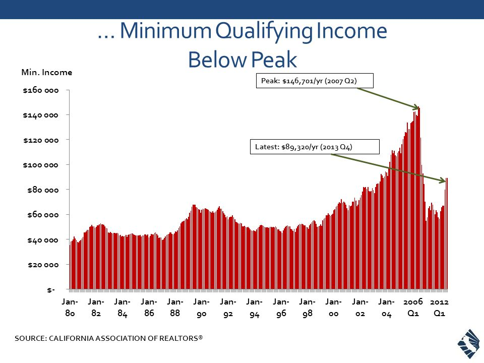 … Minimum Qualifying Income Below Peak SOURCE: CALIFORNIA ASSOCIATION OF REALTORS® Min.