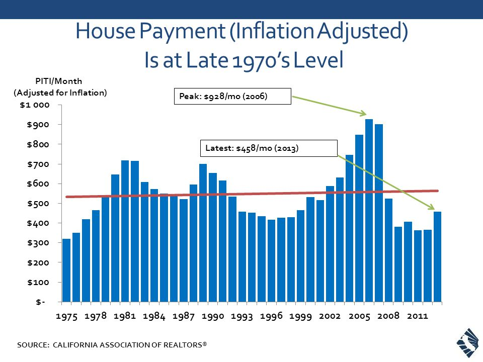 House Payment (Inflation Adjusted) Is at Late 1970s Level PITI/Month (Adjusted for Inflation) Peak: $928/mo (2006) Latest: $458/mo (2013) SOURCE: CALIFORNIA ASSOCIATION OF REALTORS®