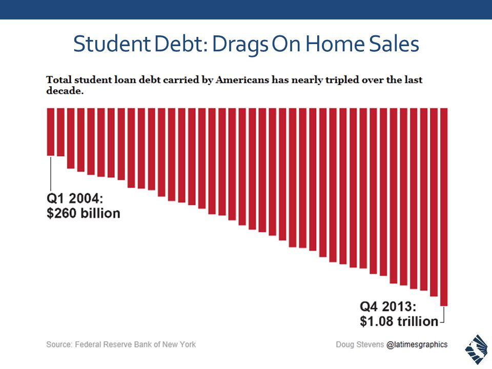 Student Debt: Drags On Home Sales