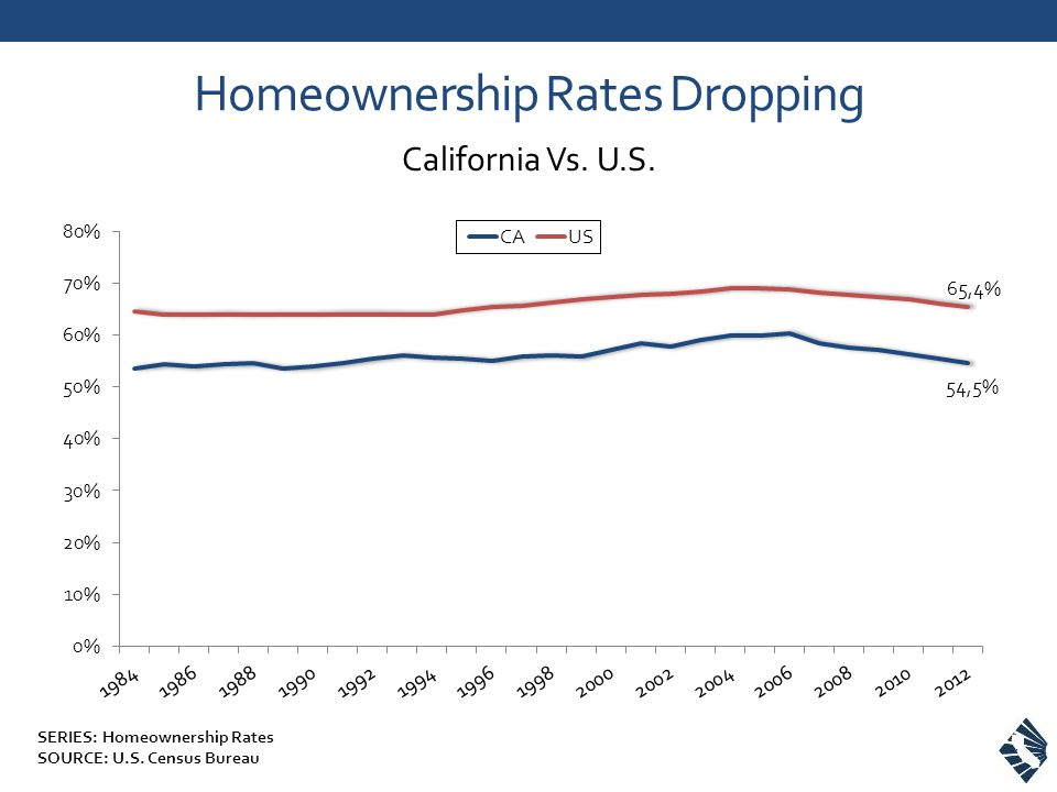 Homeownership Rates Dropping California Vs. U.S. SERIES: Homeownership Rates SOURCE: U.S.