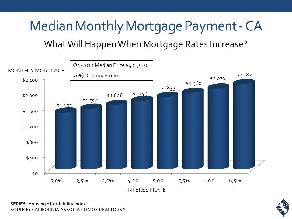 Median Monthly Mortgage Payment - CA What Will Happen When Mortgage Rates Increase.