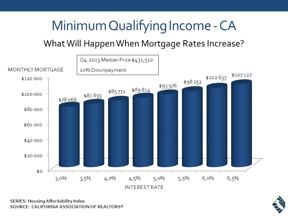 Minimum Qualifying Income - CA What Will Happen When Mortgage Rates Increase.