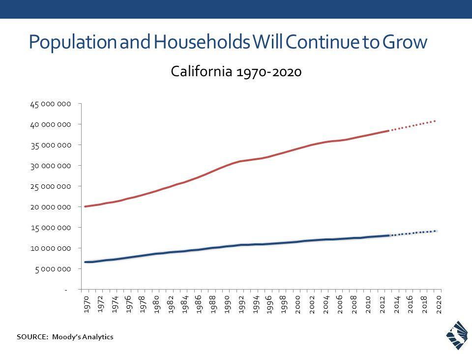 Population and Households Will Continue to Grow California 1970-2020 SOURCE: Moodys Analytics