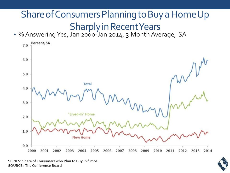 Share of Consumers Planning to Buy a Home Up Sharply in Recent Years % Answering Yes, Jan 2000-Jan 2014, 3 Month Average, SA SERIES: Share of Consumers who Plan to Buy in 6 mos.