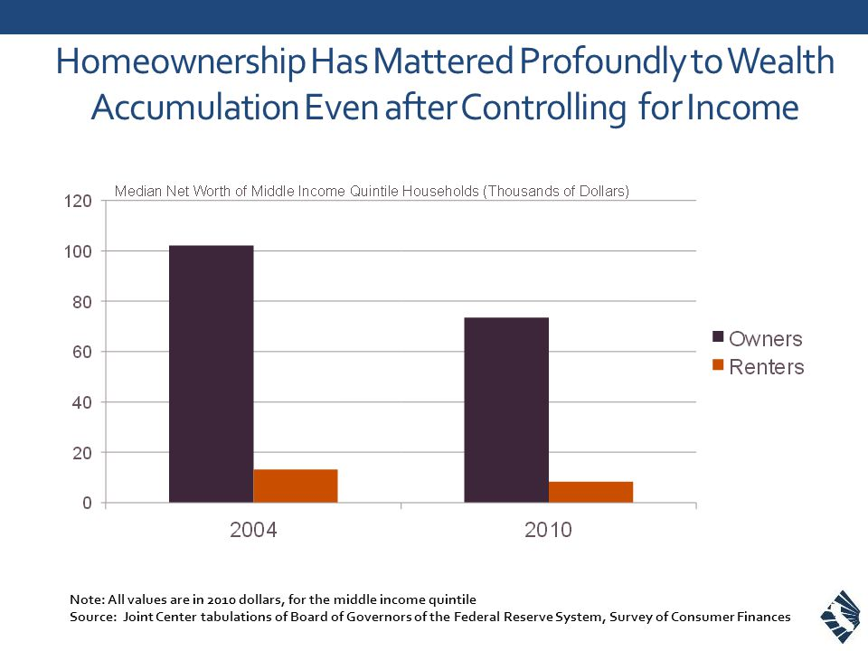 Homeownership Has Mattered Profoundly to Wealth Accumulation Even after Controlling for Income Note: All values are in 2010 dollars, for the middle income quintile Source: Joint Center tabulations of Board of Governors of the Federal Reserve System, Survey of Consumer Finances