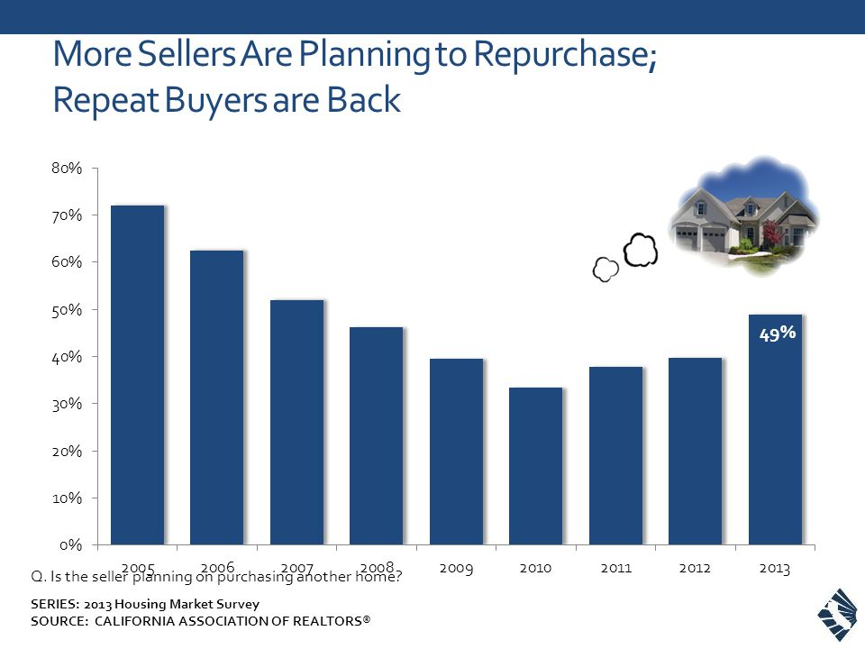 More Sellers Are Planning to Repurchase; Repeat Buyers are Back Q.