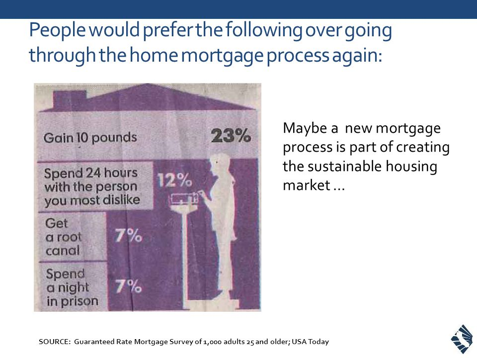 People would prefer the following over going through the home mortgage process again: SOURCE: Guaranteed Rate Mortgage Survey of 1,000 adults 25 and older; USA Today Maybe a new mortgage process is part of creating the sustainable housing market …