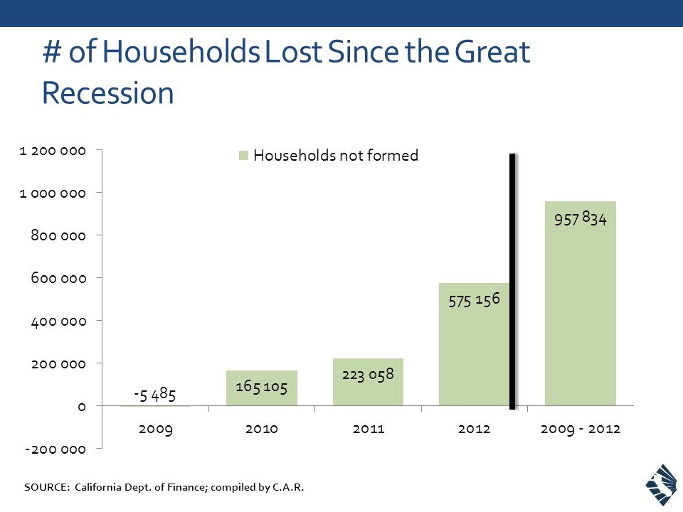 # of Households Lost Since the Great Recession SOURCE: California Dept.